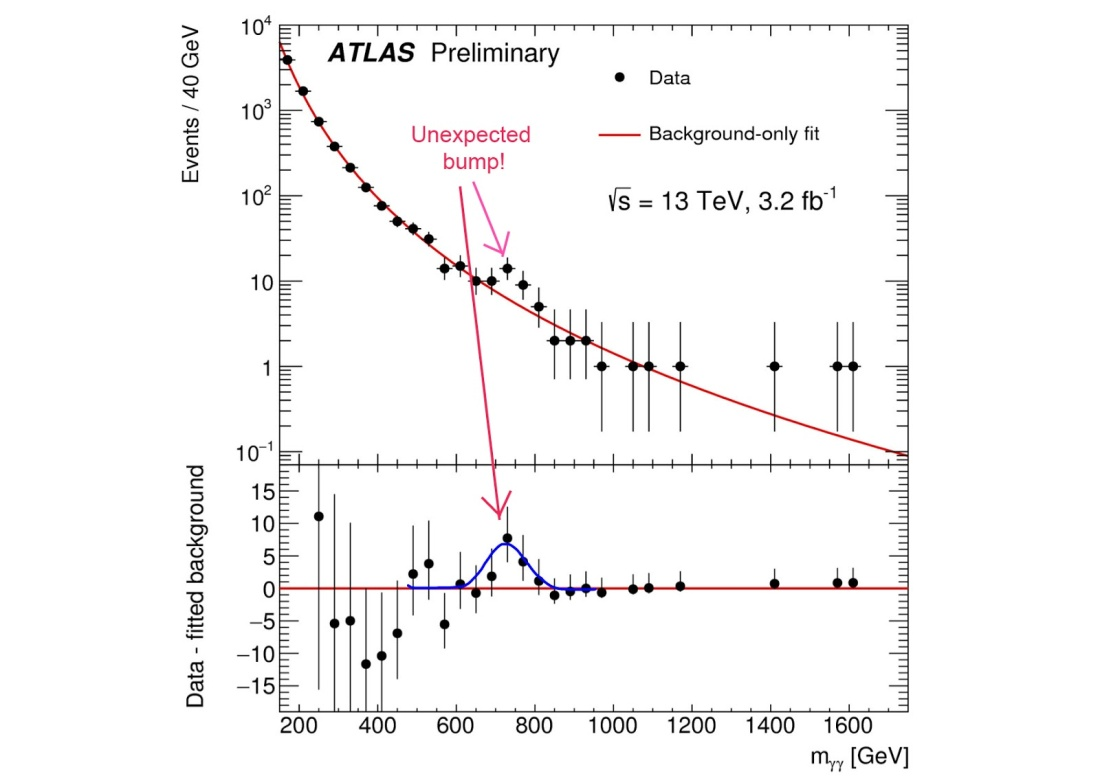 CERN750GEVatlas-bump